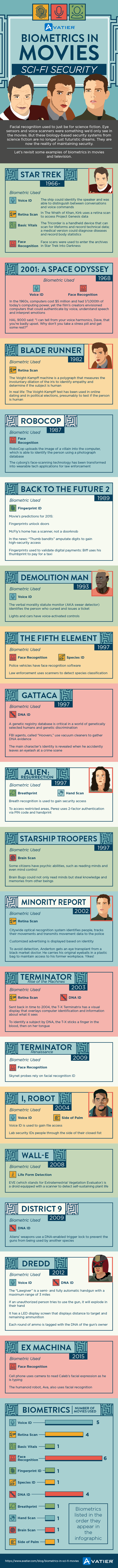 biometrics in sci-fi movies