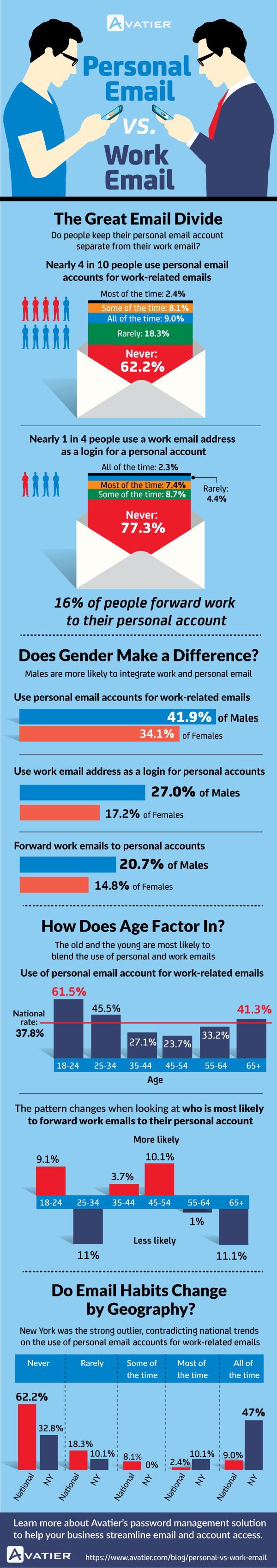 Emailing Behaviors: Do Business and Personal Email Accounts Overlap?